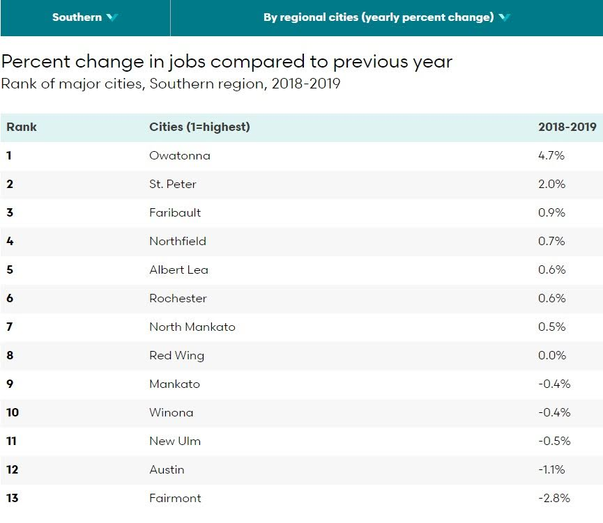 <a href = 'https://www.mncompass.org/chart/k279/jobs#5-7103-g' target='_blank' >% Jobs Change Southern MN Cities</a>