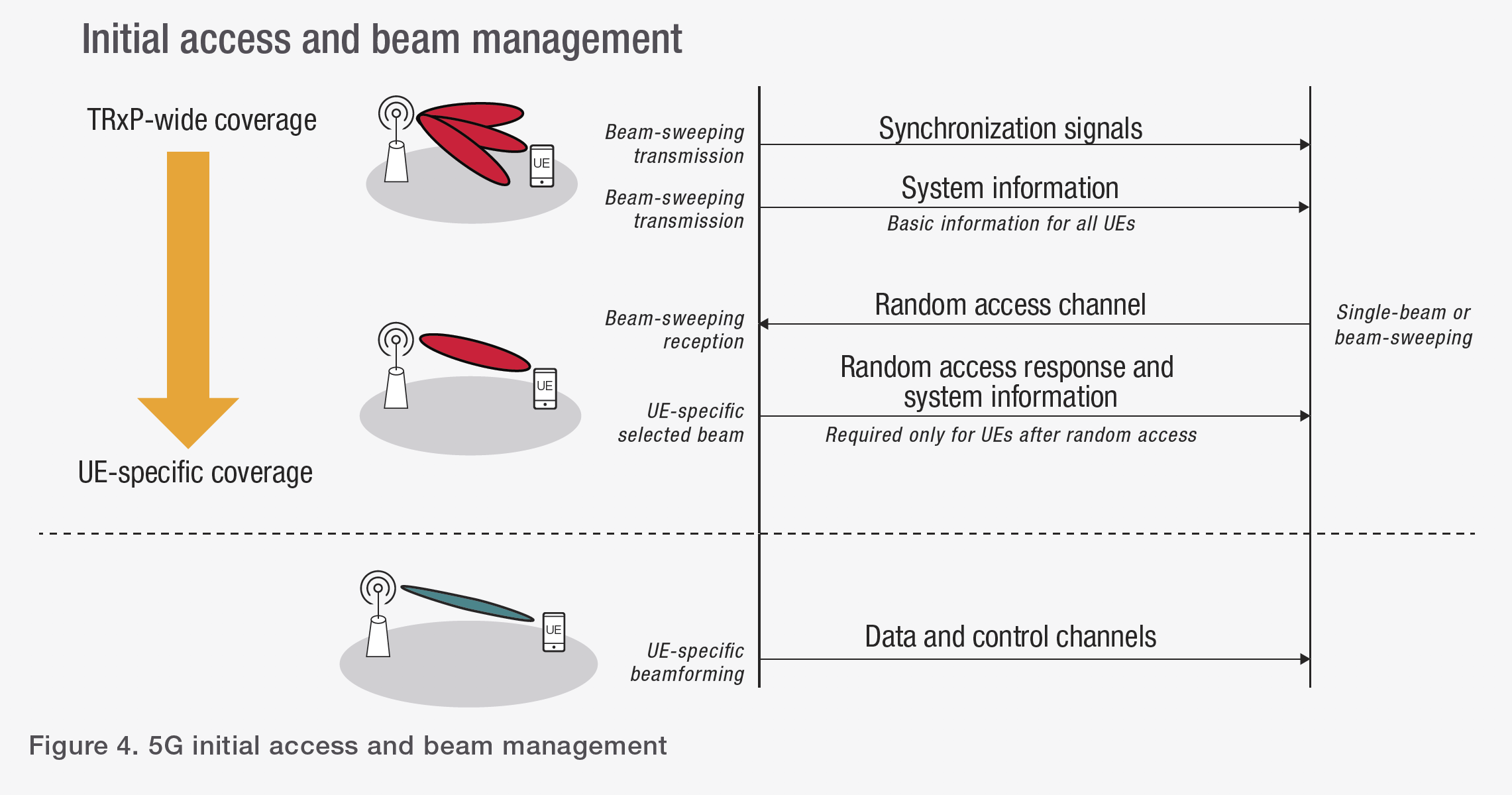 Figure 4. 5G initial access and beam management