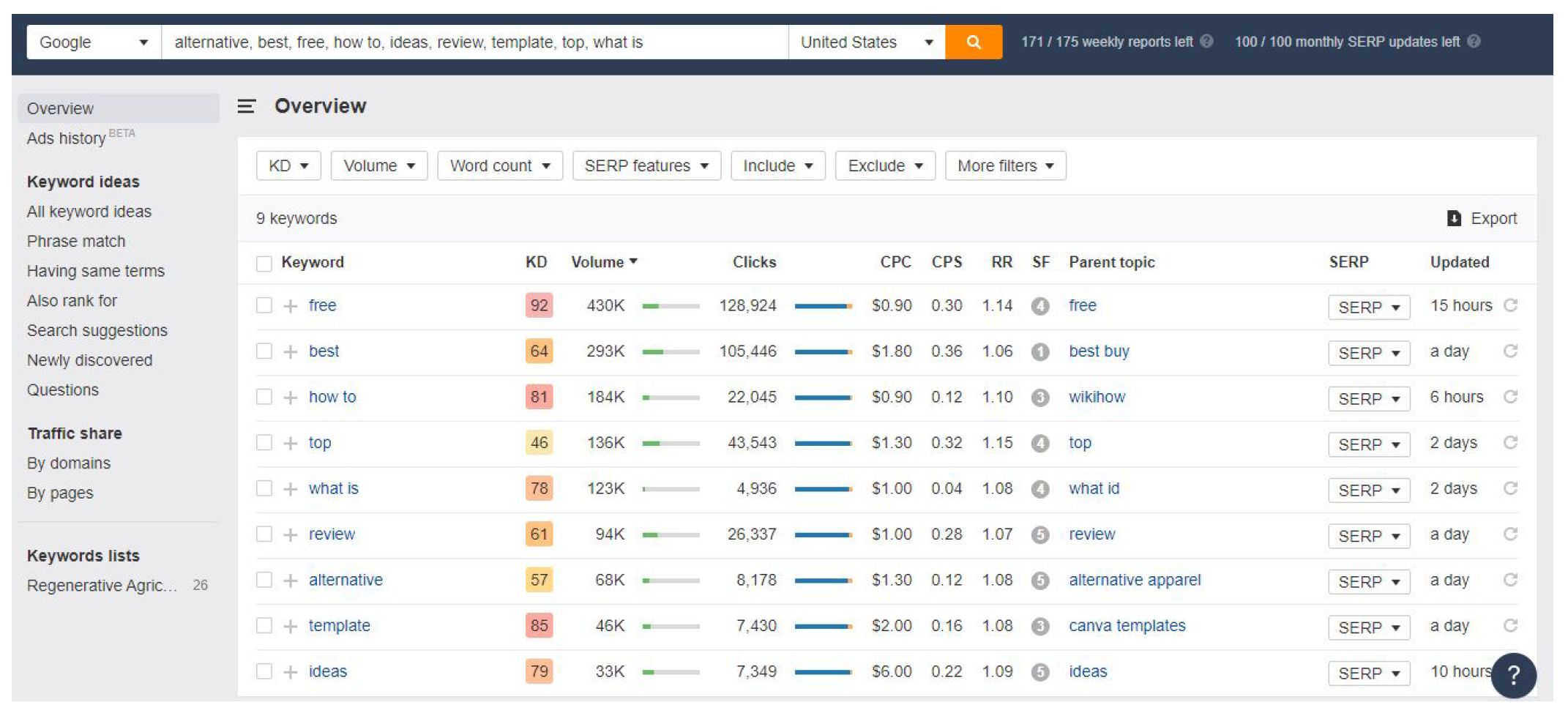 Full overview of all your keywords' statistics