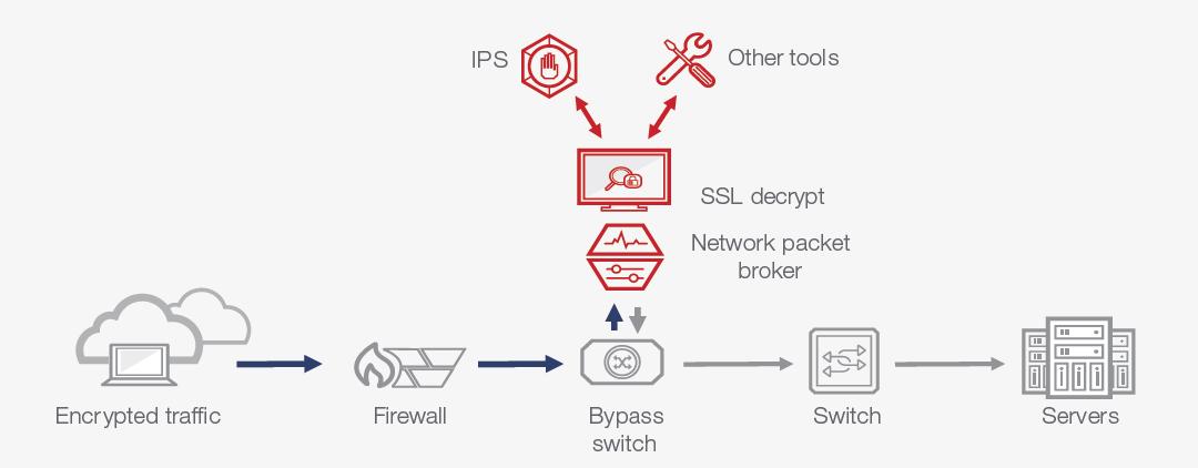 Simplify Inline SSL Decryption Using an NPB with Integrated Decryption