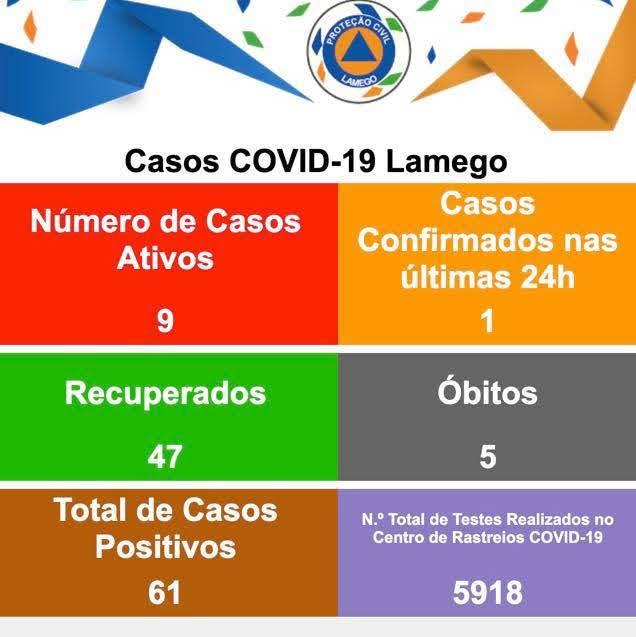 Confirmado mais um caso positivo de Covid-19 no Município de Lamego