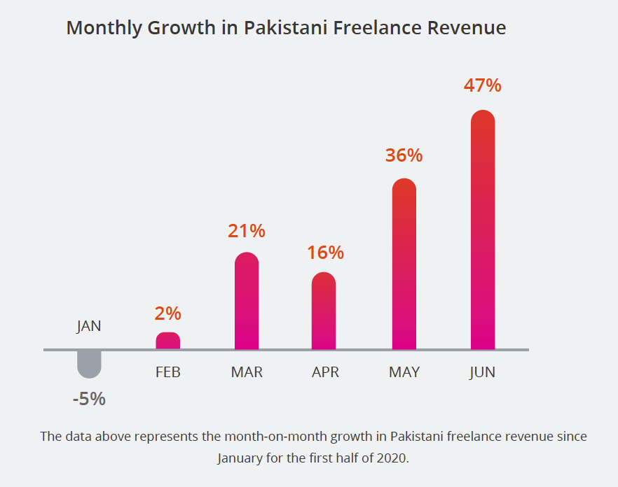 Monthly Growth in Pakistani Freelance Revenue. The data above represents the month-on-month growth in Pakistani freelance revenue since January for the first half of 2020.
