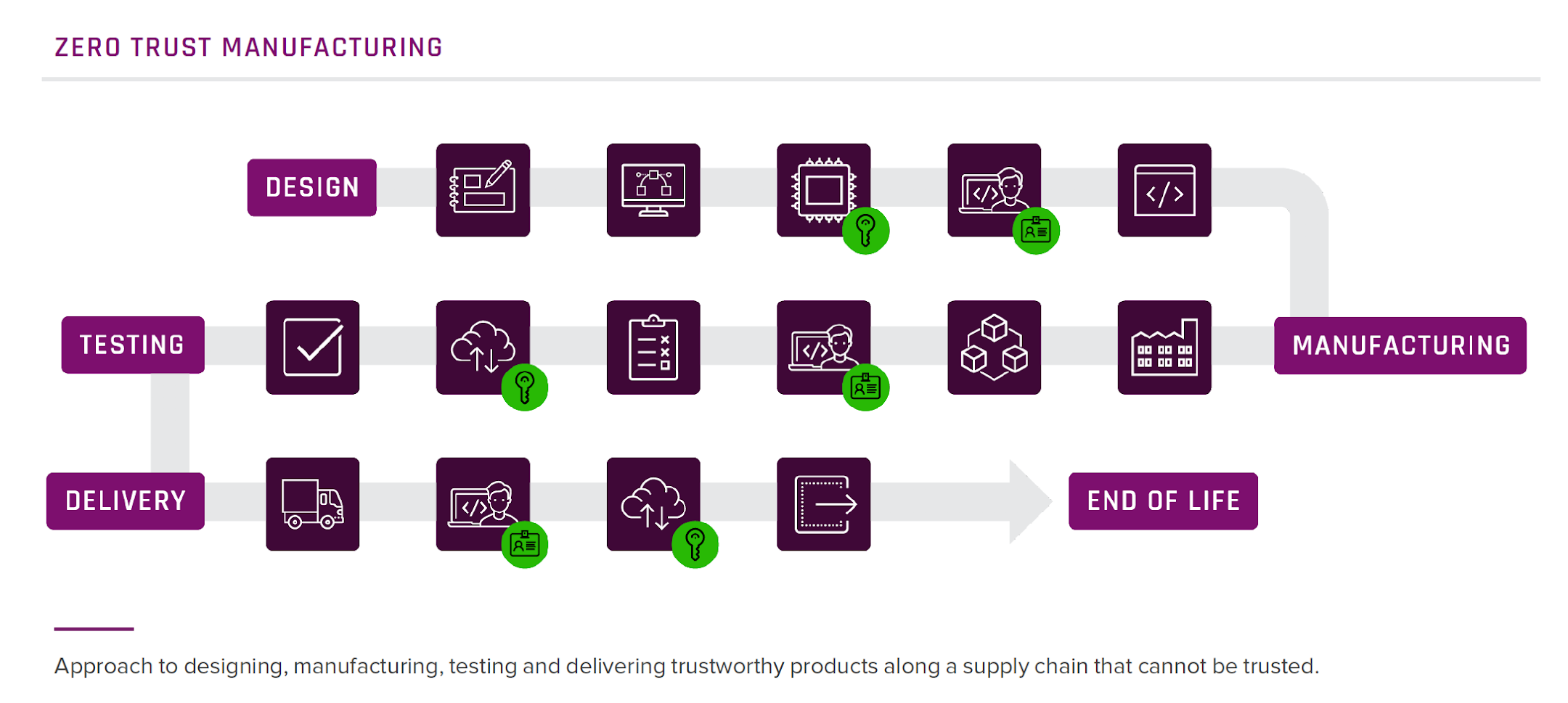 Approach to designing, manufacturing, testing and delivering trustworthy products along a supply chain that cannot be trusted.