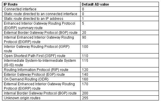 The following table shows the AD values for different routing protocols