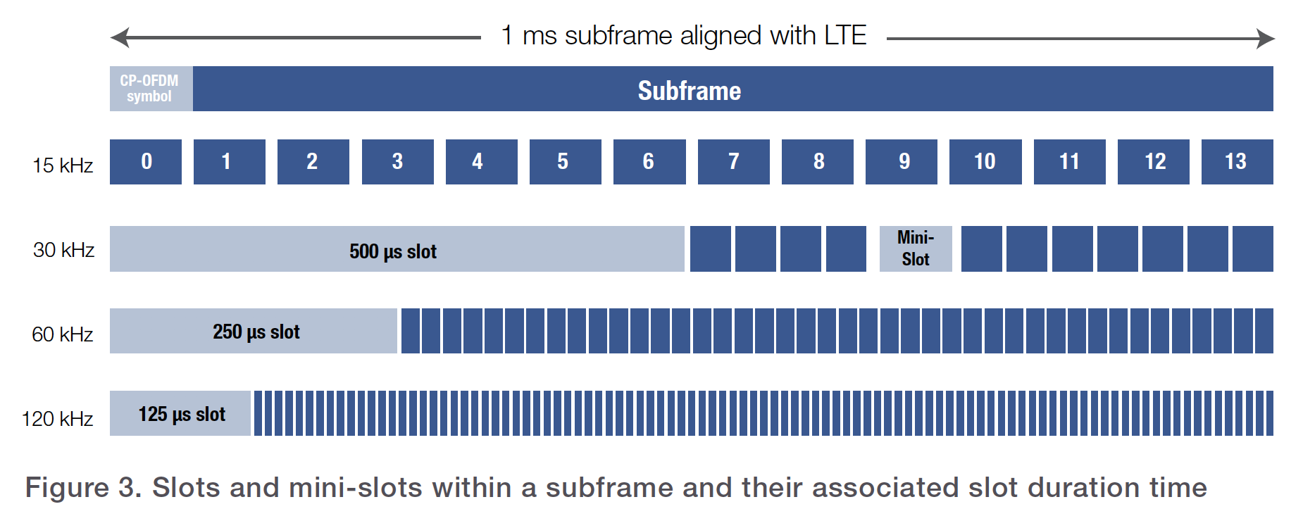 Figure 3. Slots and mini-slots within a subframe and their associated slot duration time