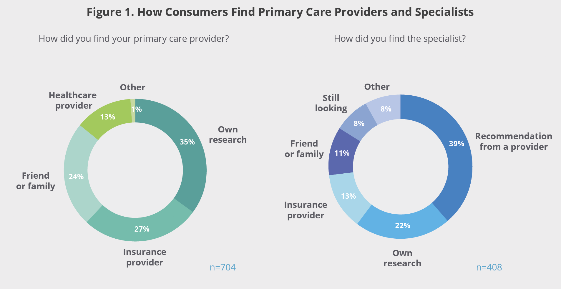 Figure 1. How Consumers Find Primary Care Providers and Specialists