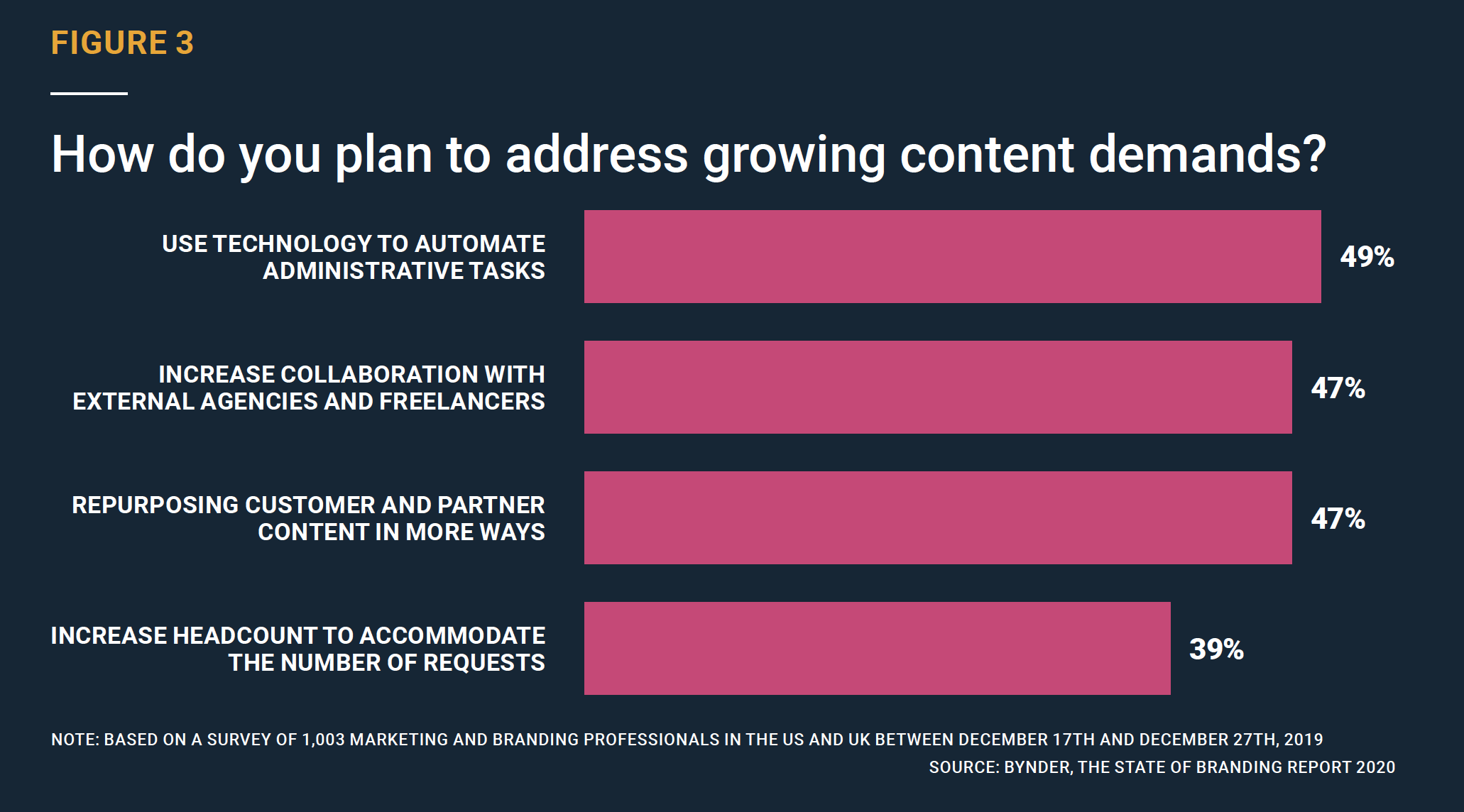 How do you plan to address growing content demands?