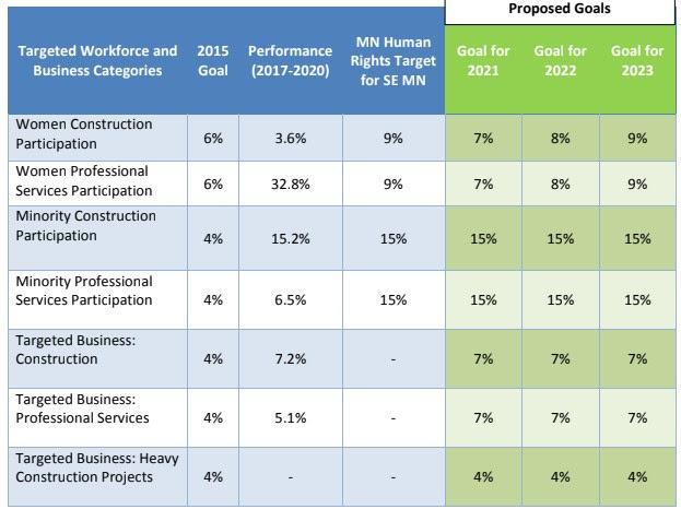 DMC Workforce Targets