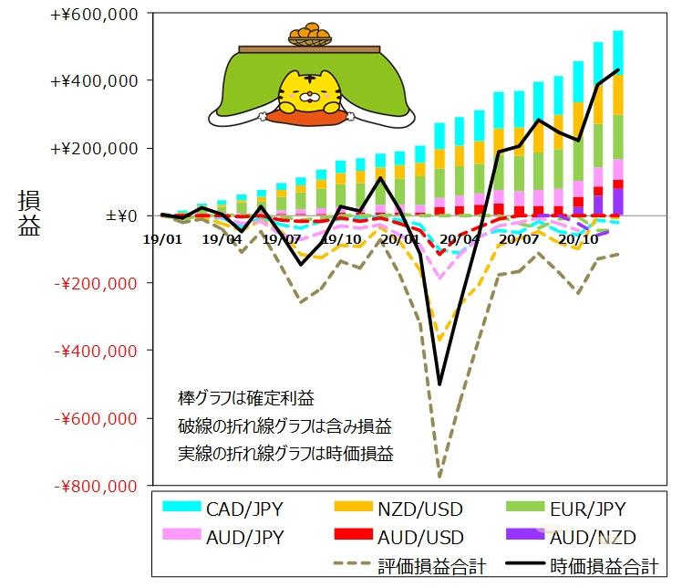 ココのトラリピ各通貨ペア12月度月間推移グラフ