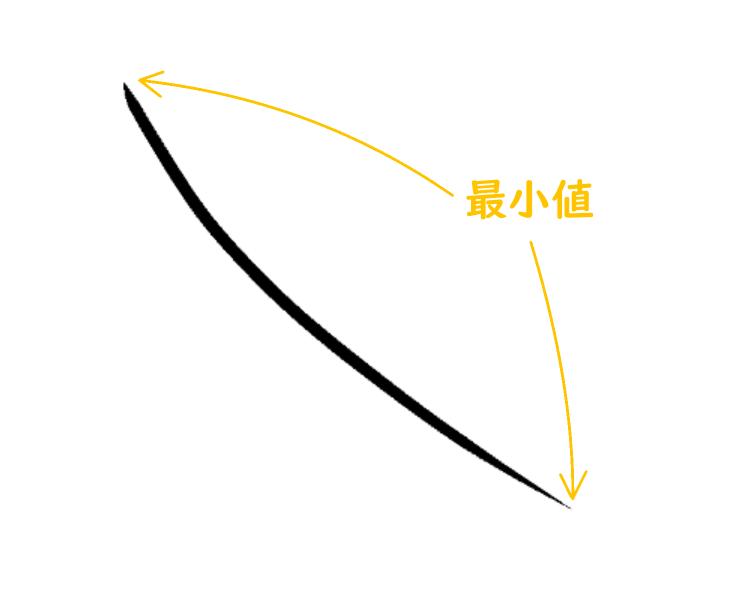 クリスタ:入り抜き(最小値)