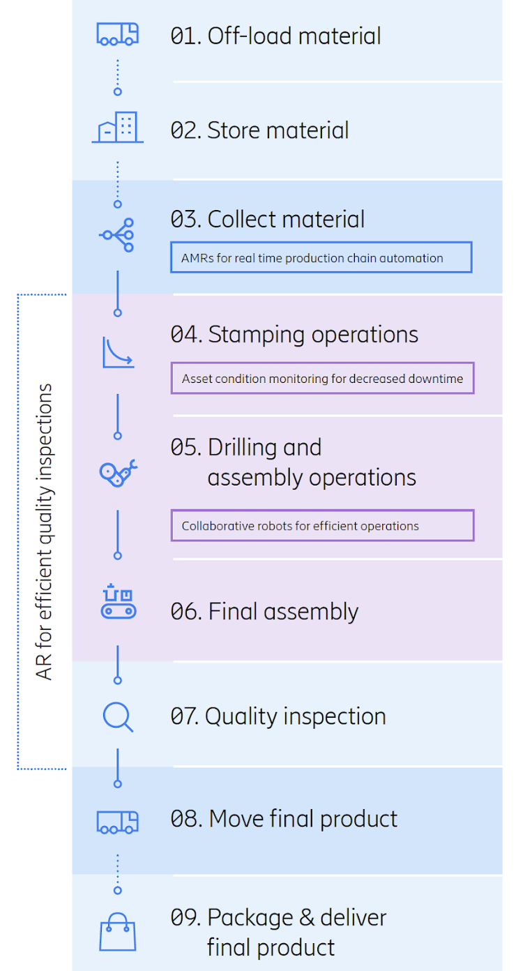 The digital twin use case is active in all steps of the smart manufacturing process.