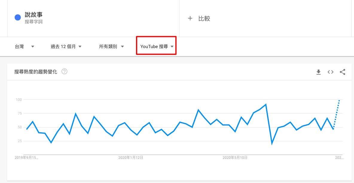 Google Trend Youtube搜尋