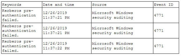 The analyst first looks at the domain controller and finds the following events