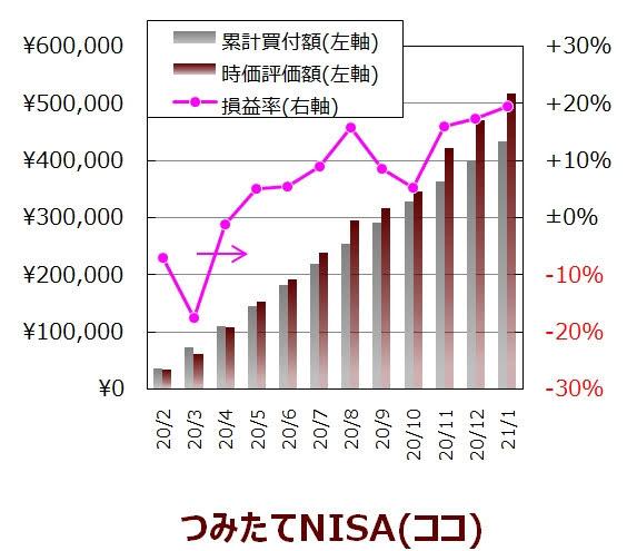 ココの1月度つみたてNISA口座の実績グラフ