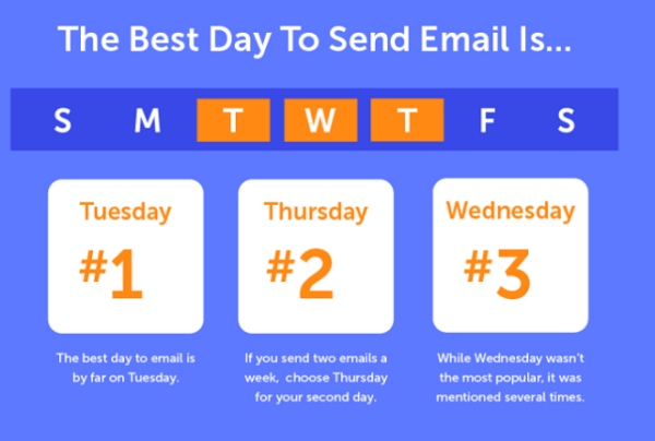 The best day to send email is: Tuesday, Thursday and Wednesday