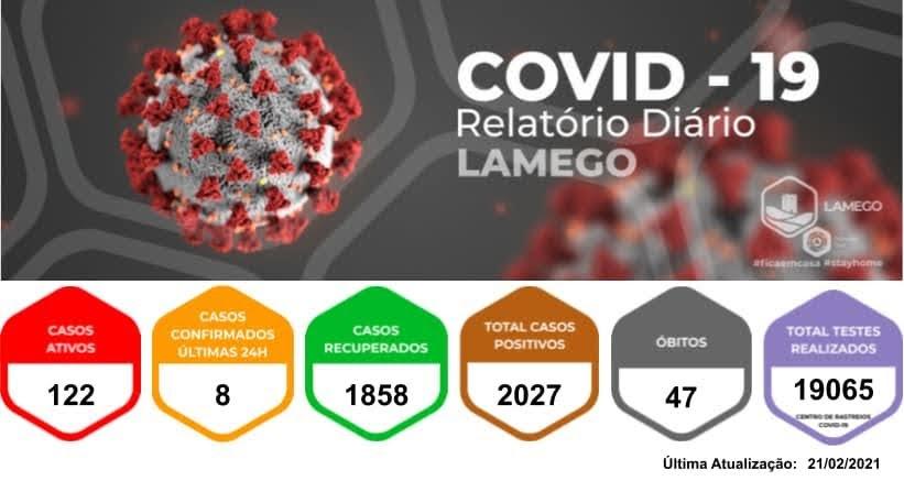 Mais oito novos casos positivos de Covid-19 no Município de Lamego