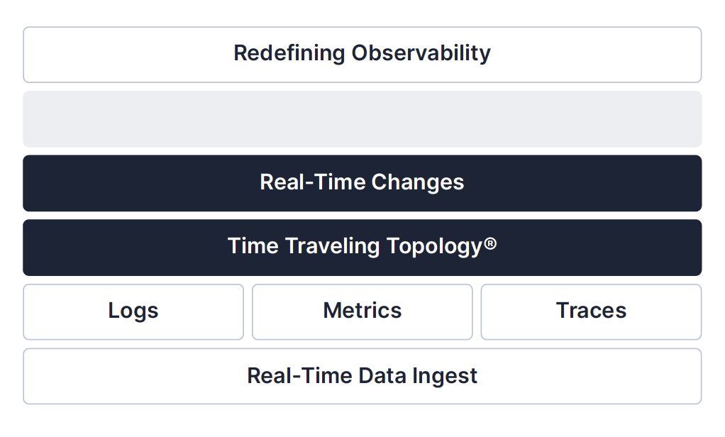 Step 2: Tracking All Real-Time Changes