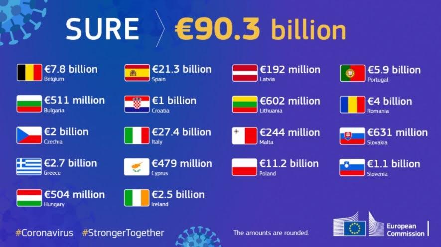 SURE - Credit: European Commission