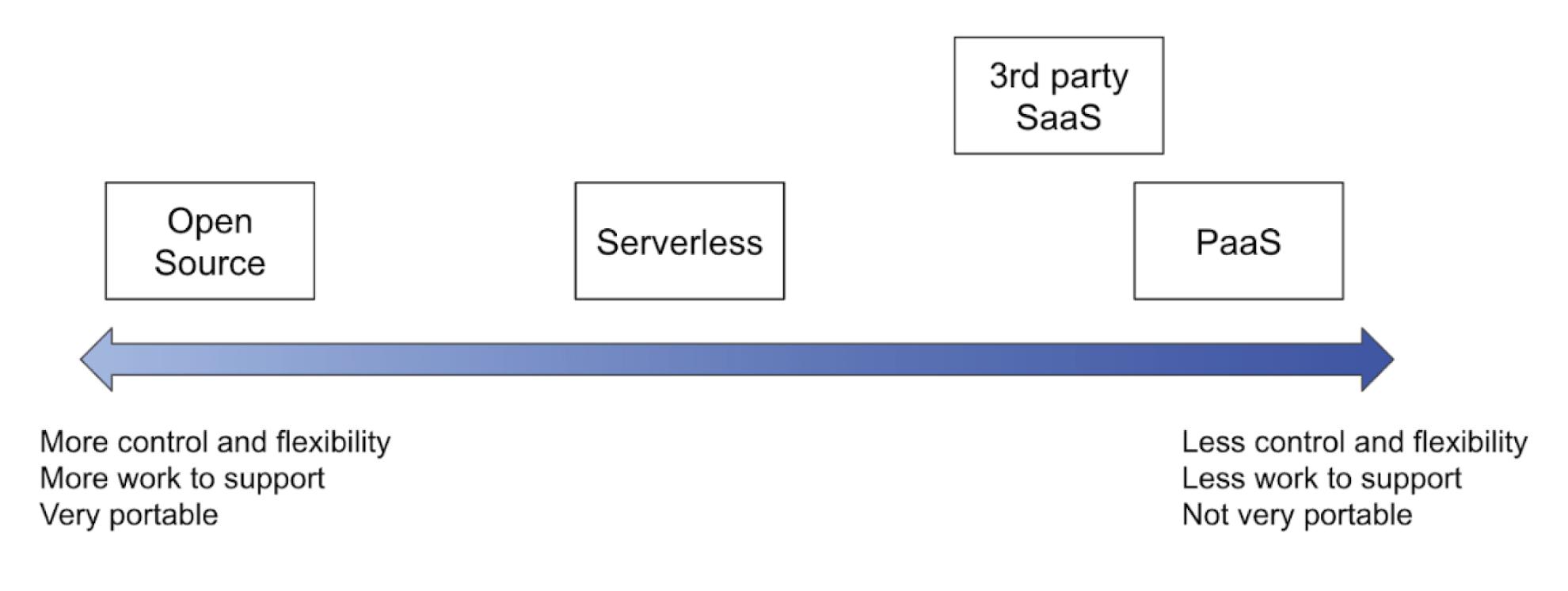 Data platform tool type comparison
