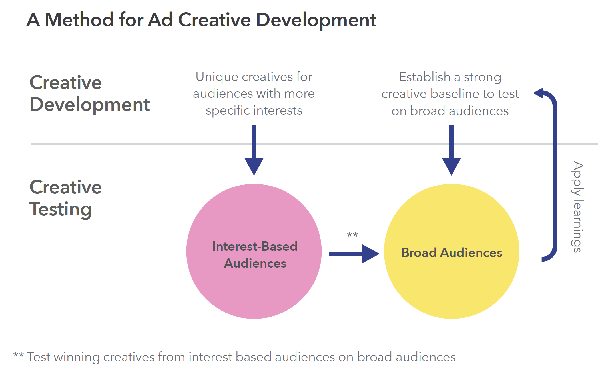 A Method for Ad Creative Development
