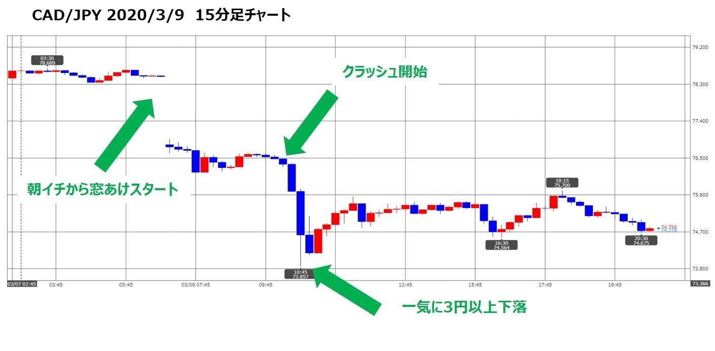 ココのトラリピCAD/JPY通貨為替チャート