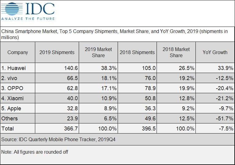 IDCのスマホ市場シェア表