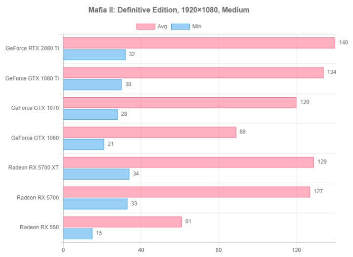 Mafia II: Definitive Edition resolution test