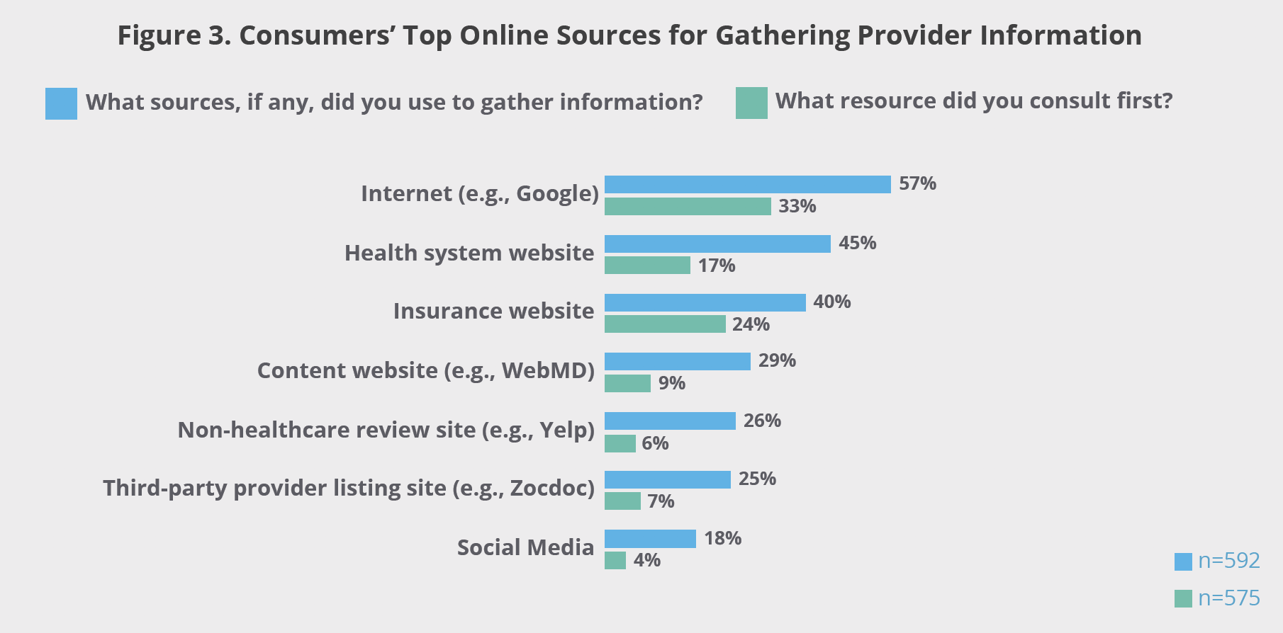 Figure 3. Consumers' Top Online Sources for Gathering Provider Information