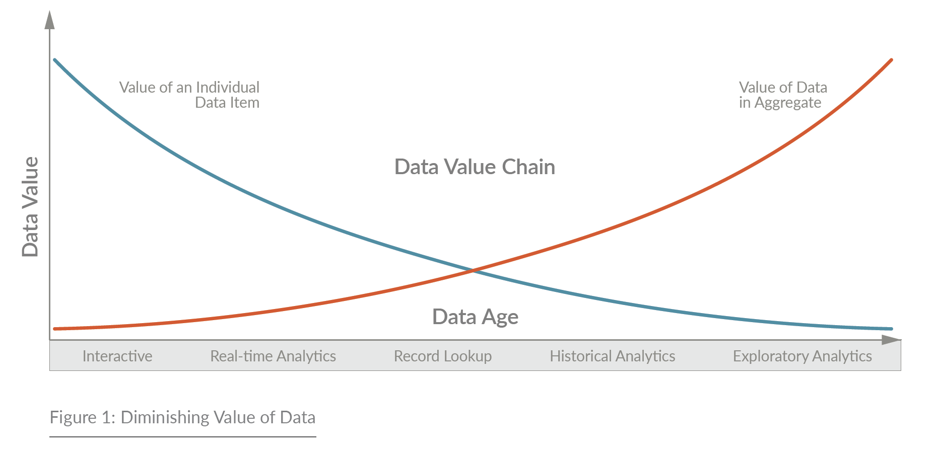 Figure 1: Diminishing Value of Data