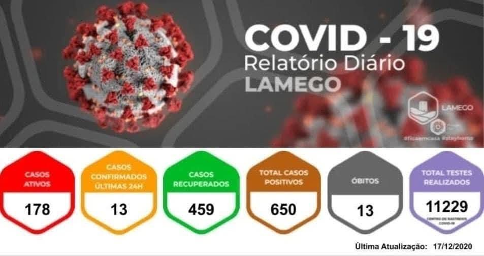 Mais treze casos positivos de Covid-19 no Município de Lamego