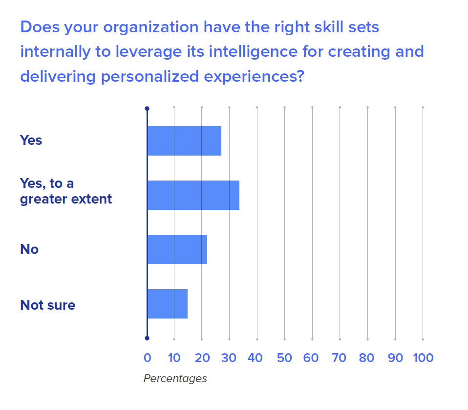 Does your organization have the right skill sets internally to leverage its intelligence for creating and delivering personalized experiences?