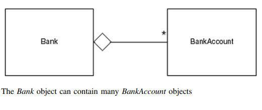 Relationship between Bank and BankAccount classs