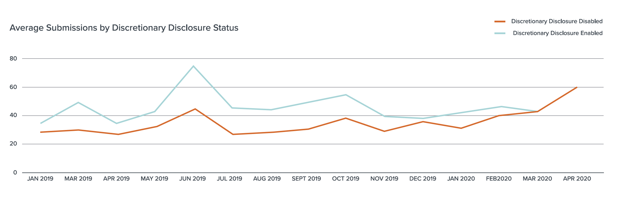 Average Submissions by Discretionary Disclosure Status