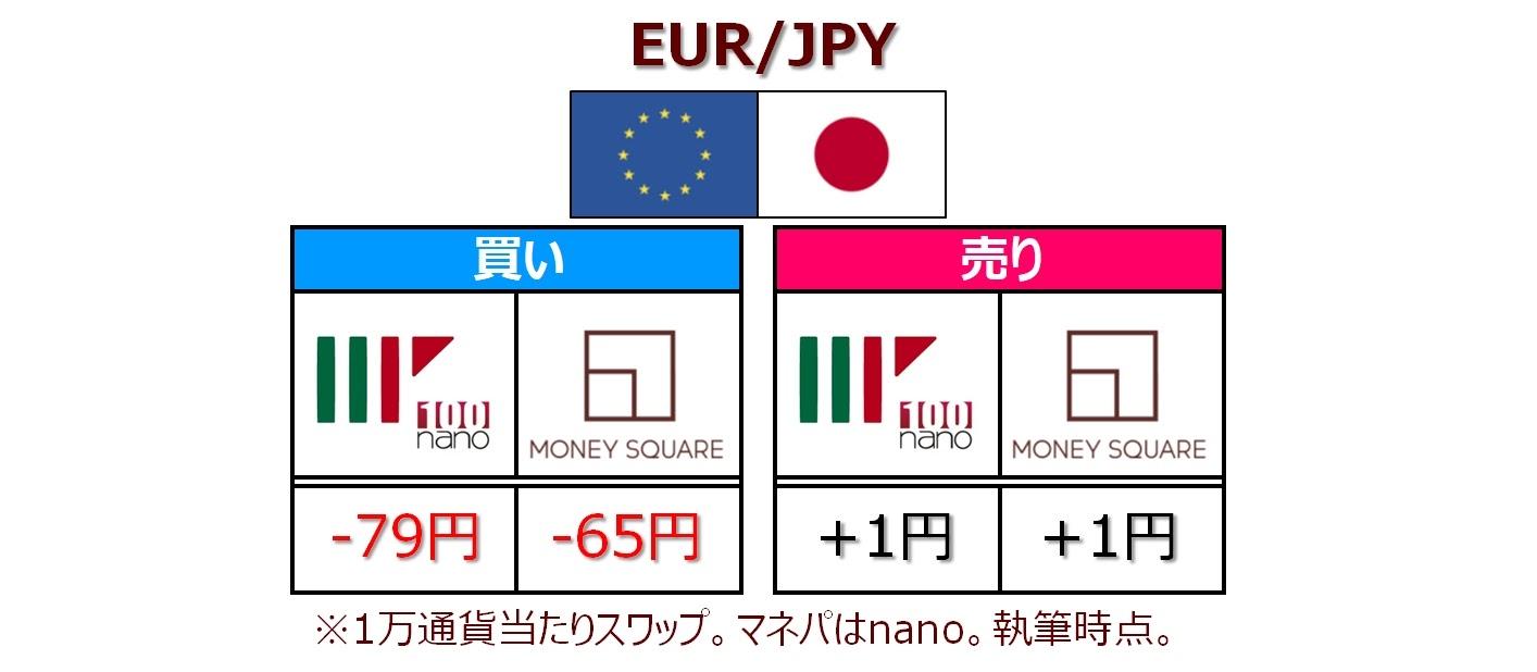EUR/JPYスワップポイント