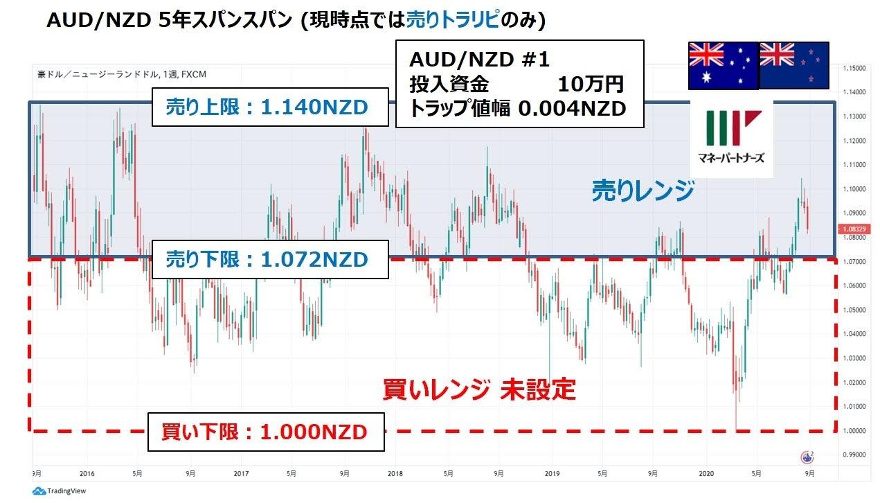 ココの連続予約注文EUR/JPYの設定と5年スパンチャート図の重ね書き。