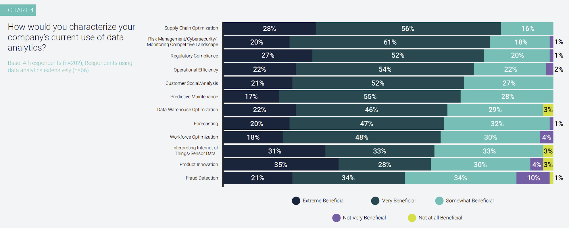 Chart 4: How would you characterize your company's current use of data analytics? Base: All respondents (n=202); Respondents using data analytics extensively (n=66).