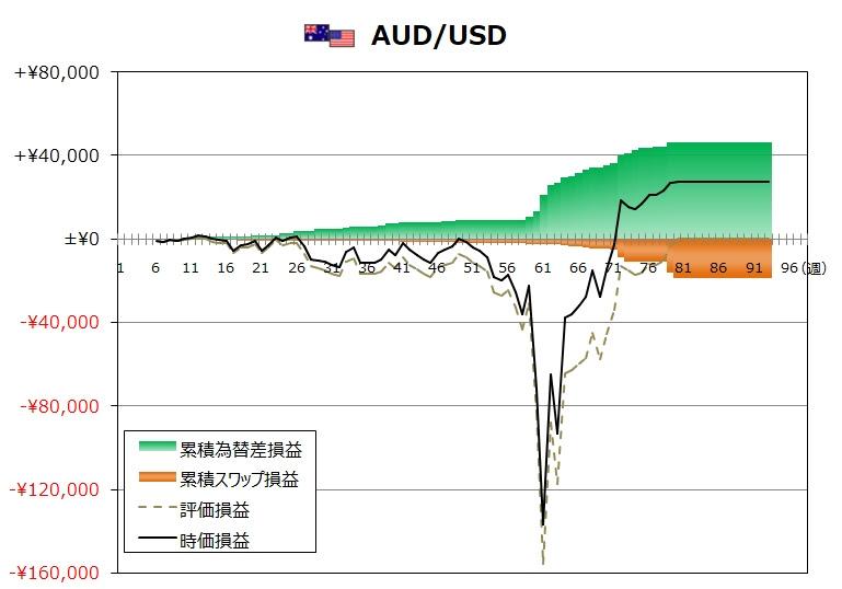 ココのトラリピ10月度AUD/USDグラフ
