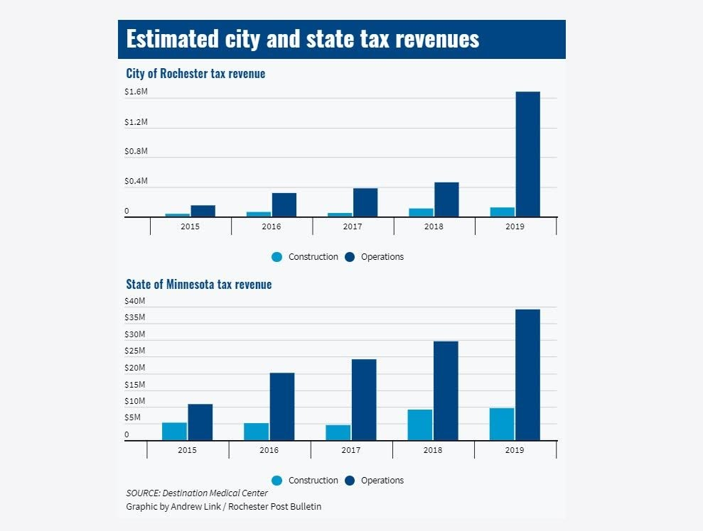 <a href = 'https://infogram.com/dmc-5-years-estimated-taxes-1h0n25yy9w5qz6p' target='_blank' >Estimated City and State Tax Revenues</a>