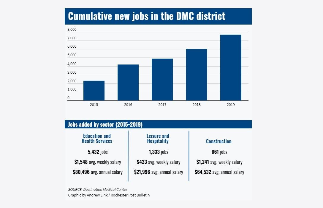<a href = 'https://infogram.com/dmc-5-years-cumulative-new-jobs-1hnq41001wvdk23' target='_blank' >Culmulative new jobs in the DMC district</a>