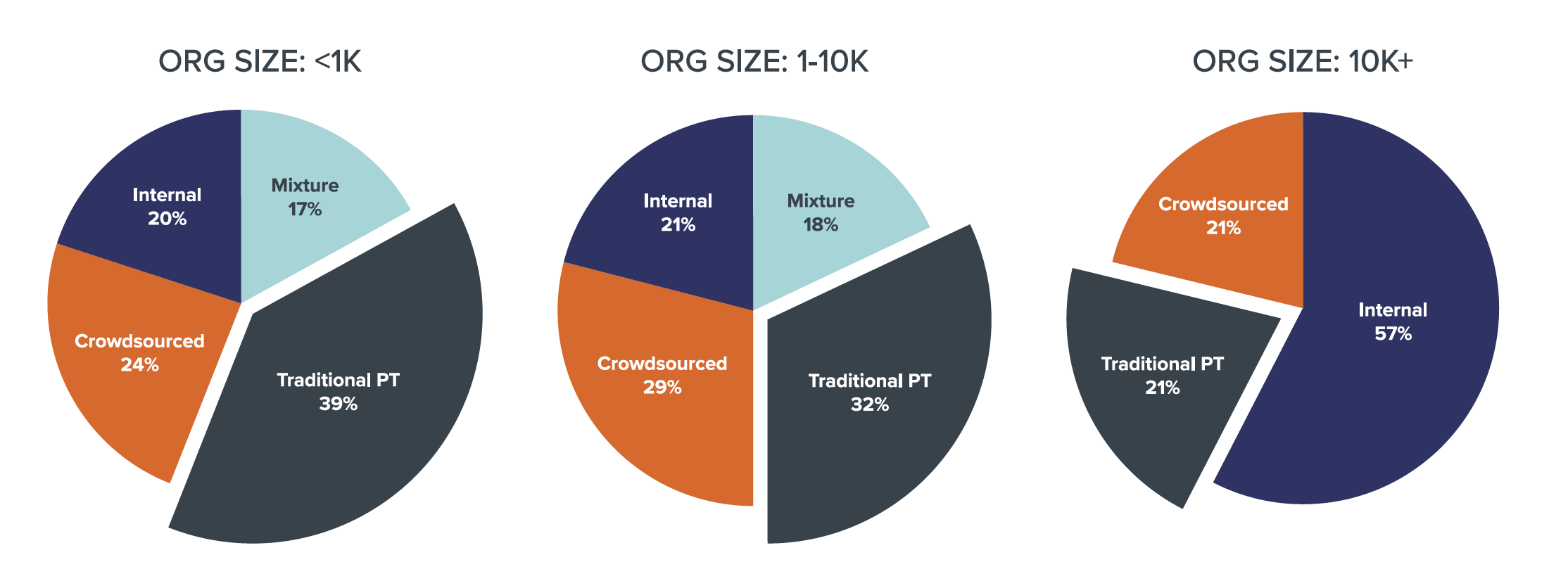 Larger organizations are moving away from traditional penetration testing service.