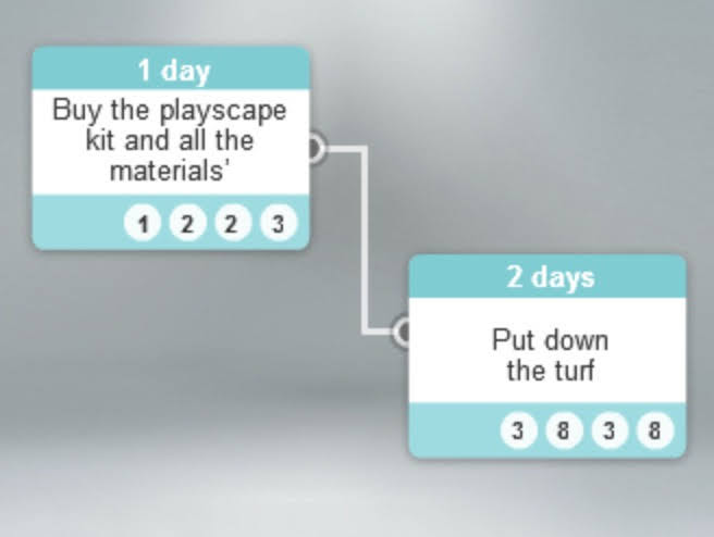 How many days do you think the task 'Buy the playscape kit and all the materials' can be delayed without impacting on the task 'Put down the turf'?