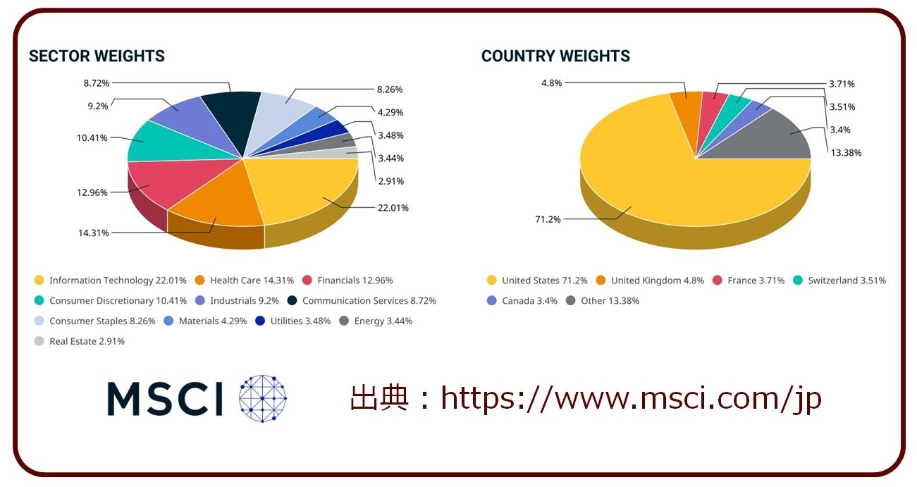 MSCI-KOKUSAIの組入先構成202006