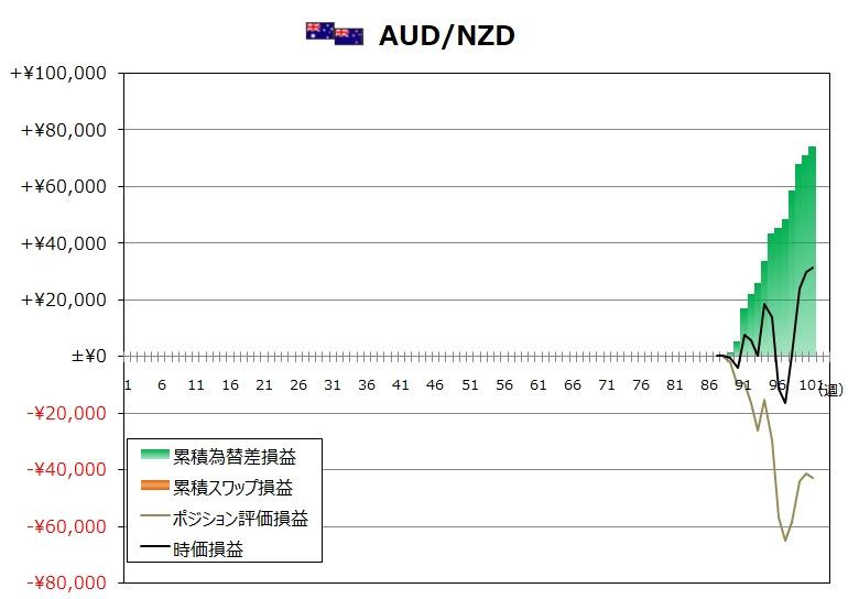 ココのトラリピ12月度AUD/NZDグラフ