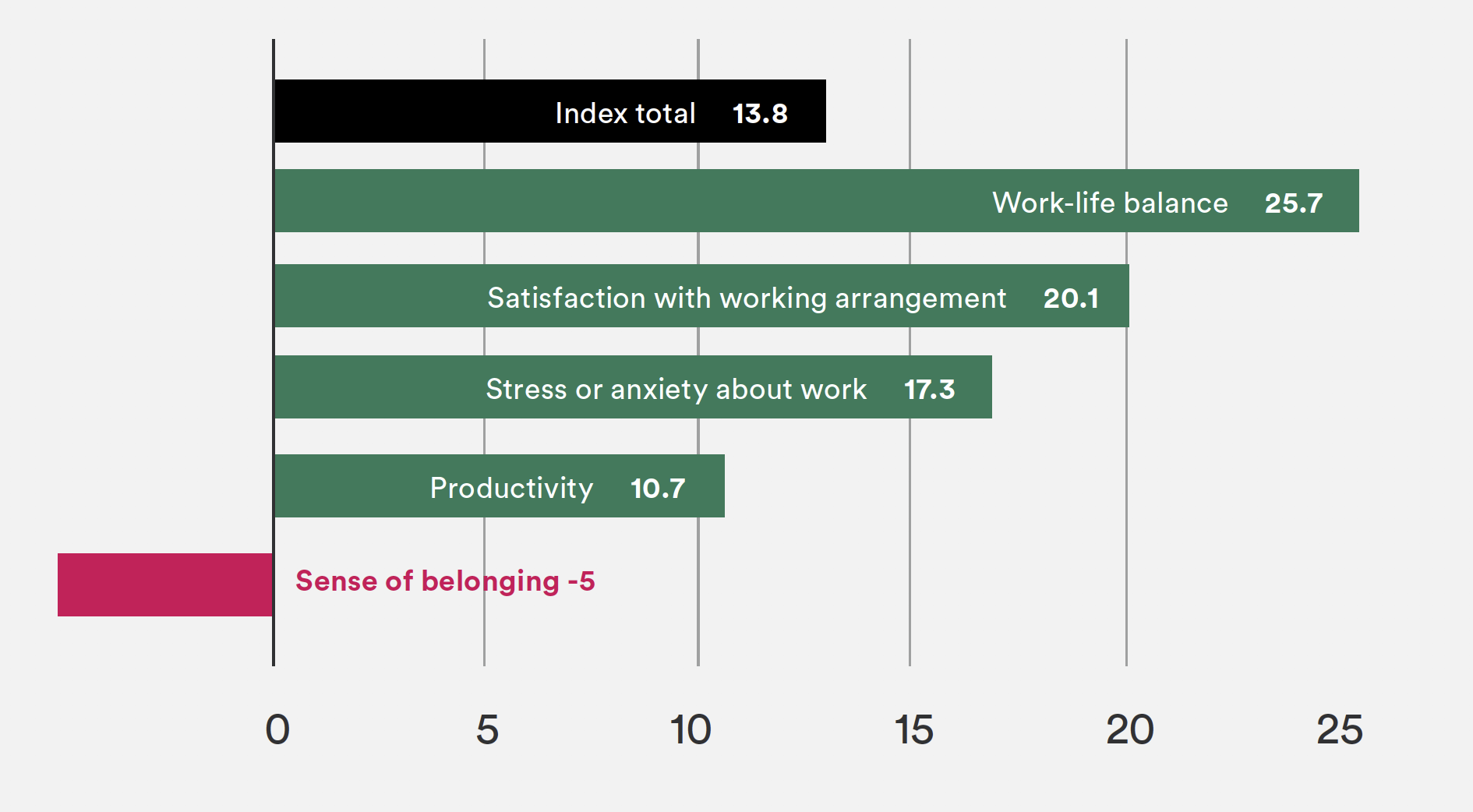 Remote Employee Experience Index: The Remote Employee Experience Index measures perceptions of key elements of working life such as productivity, sense of belonging, and work-life balance. Source: Slack-commissioned remote work survey with research firm GlobalWebIndex