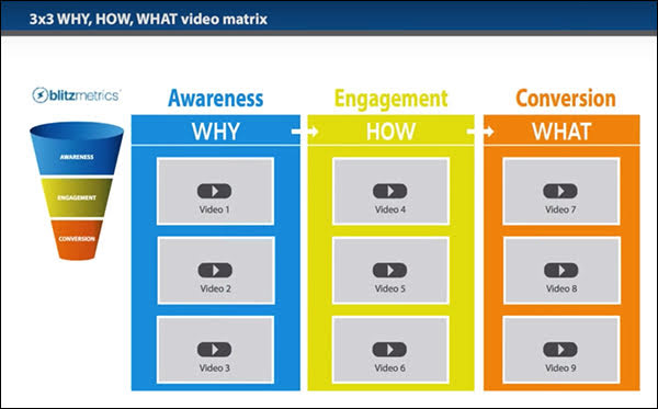 The 3x3 Matrix is a series of 9 videos plugged into a 3-stage funnel: Awareness, Engagement, and Conversion.