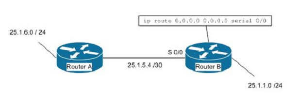 However, if the ip classless command has been executed, it will use the default route and send the traffic to Router A