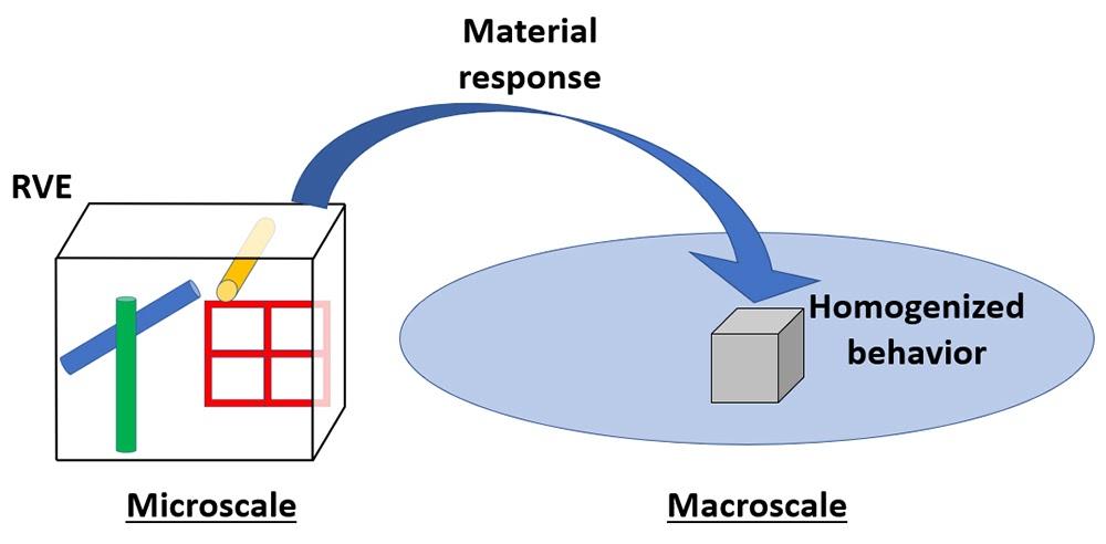 Программный продукт Material Designer позволяет определить отклик представительного объёма материала с неоднородной структурой и воспроизвести его в гомогенизированной макромодели