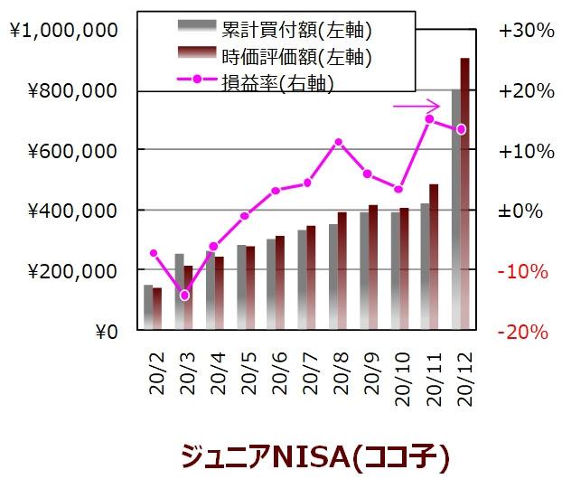 ココ子の12月度ジュニアNISA口座の実績グラフ