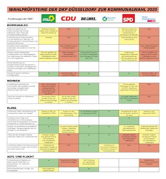 Tabelle: Wahlprüfsteine der DKP Düsseldorf zur Komunalwahl 2020.