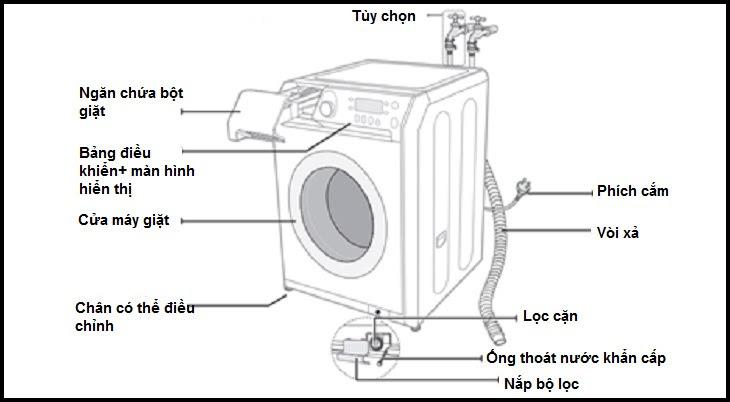 Cấu tạo của máy giặt cửa trước
